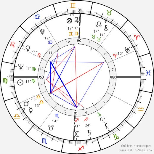 Arnold Palmer birth chart, biography, wikipedia 2019, 2020