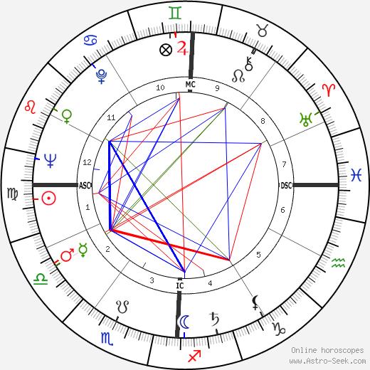 Arnold Palmer birth chart, Arnold Palmer astro natal horoscope, astrology