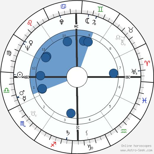 Barbara Walters wikipedia, horoscope, astrology, instagram