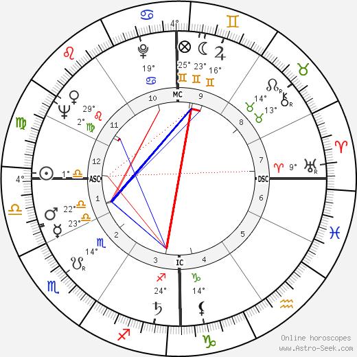 Barbara Walters birth chart, biography, wikipedia 2019, 2020