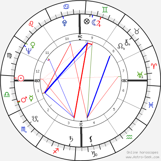 Barbara Walters astro natal birth chart, Barbara Walters horoscope, astrology