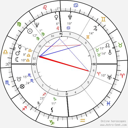 Bob Newhart birth chart, biography, wikipedia 2019, 2020
