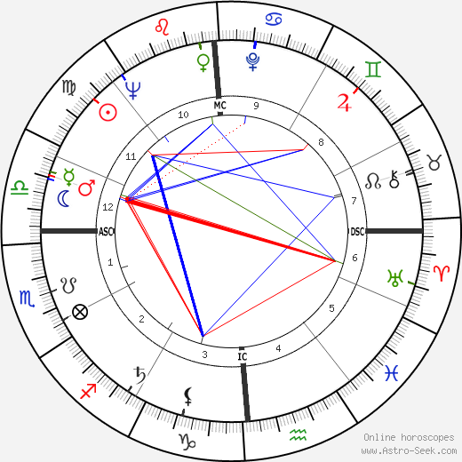 Bob Newhart astro natal birth chart, Bob Newhart horoscope, astrology