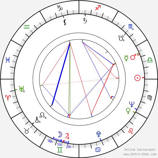 Byrne Piven birth chart, Byrne Piven astro natal horoscope, astrology