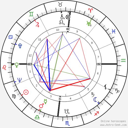 Charles Moffett день рождения гороскоп, Charles Moffett Натальная карта онлайн
