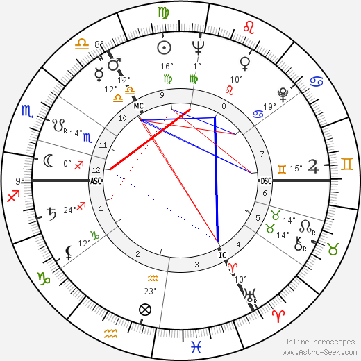 Countess Raine Spencer birth chart, biography, wikipedia 2018, 2019