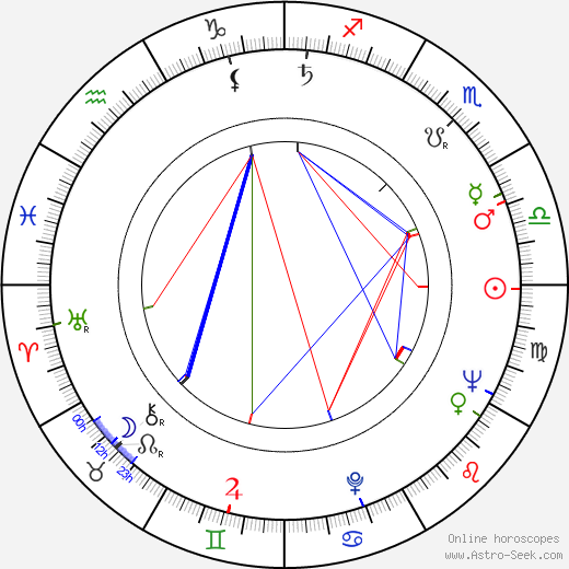 Дину Коча Dinu Cocea день рождения гороскоп, Dinu Cocea Натальная карта онлайн