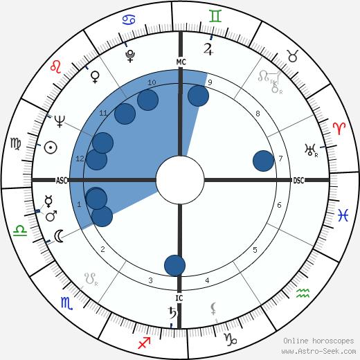 Dow Finsterwald wikipedia, horoscope, astrology, instagram
