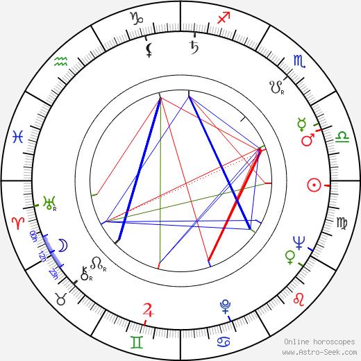 Elsa Raven birth chart, Elsa Raven astro natal horoscope, astrology