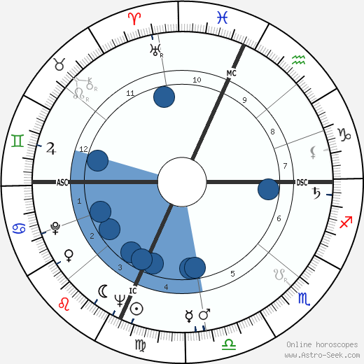 Hal Ashby wikipedia, horoscope, astrology, instagram