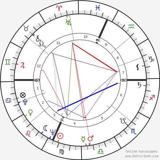 Хэл Эшби Hal Ashby день рождения гороскоп, Hal Ashby Натальная карта онлайн