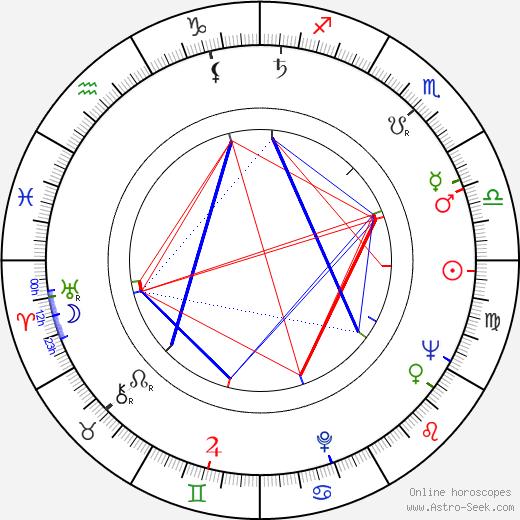 Hans von Borsody astro natal birth chart, Hans von Borsody horoscope, astrology