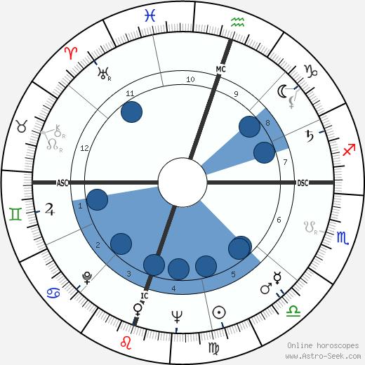 Harvey Schmidt wikipedia, horoscope, astrology, instagram
