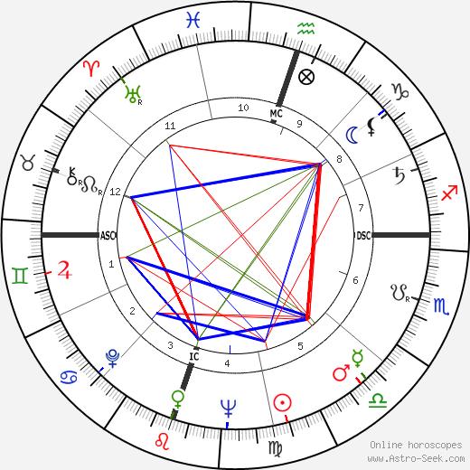 Harvey Schmidt astro natal birth chart, Harvey Schmidt horoscope, astrology