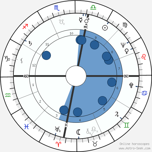 Héctor Alterio horoscope, astrology, sign, zodiac, date of birth, instagram