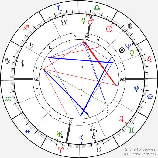 Эктор Альтерио Héctor Alterio день рождения гороскоп, Héctor Alterio Натальная карта онлайн