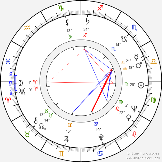 Heiner Carow birth chart, biography, wikipedia 2019, 2020