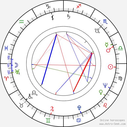Heiner Carow birth chart, Heiner Carow astro natal horoscope, astrology