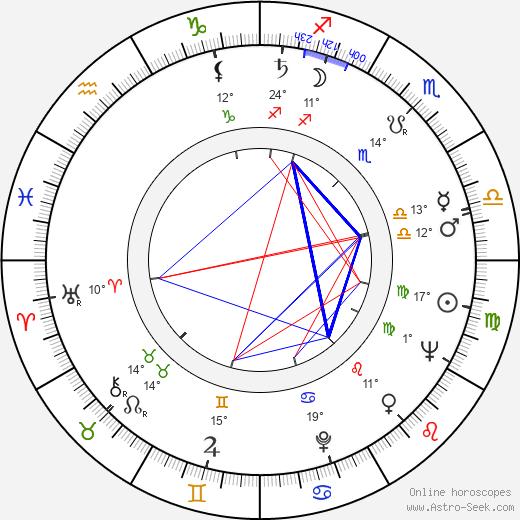 Heinz Berlau birth chart, biography, wikipedia 2020, 2021