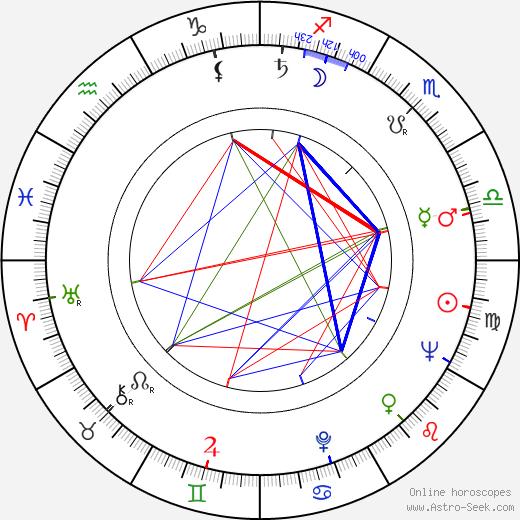 Heinz Berlau birth chart, Heinz Berlau astro natal horoscope, astrology