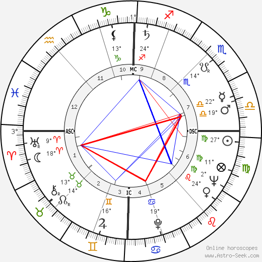 Jacques Bataille birth chart, biography, wikipedia 2020, 2021