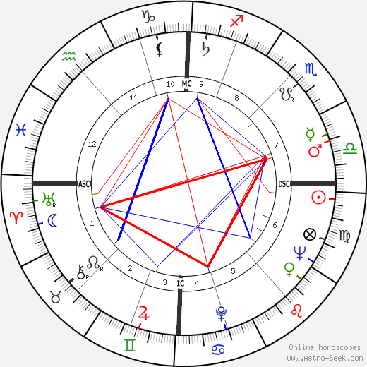 Jacques Bataille birth chart, Jacques Bataille astro natal horoscope, astrology