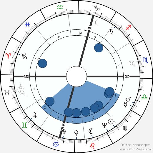 Jacques Toja wikipedia, horoscope, astrology, instagram