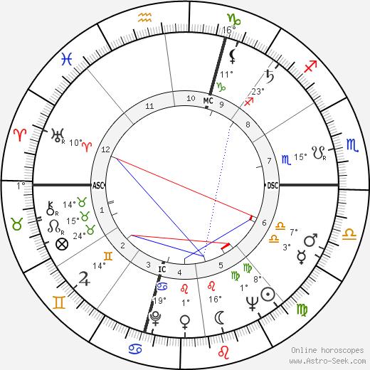 Jacques Toja birth chart, biography, wikipedia 2019, 2020