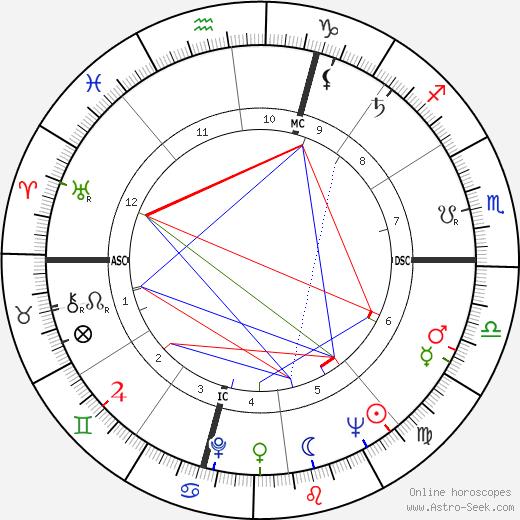 Jacques Toja astro natal birth chart, Jacques Toja horoscope, astrology