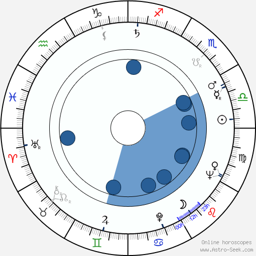 Jan Matyjaszkiewicz horoscope, astrology, sign, zodiac, date of birth, instagram