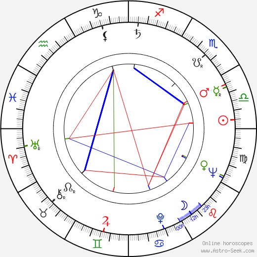 Jan Matyjaszkiewicz astro natal birth chart, Jan Matyjaszkiewicz horoscope, astrology