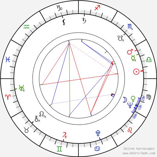 Jaroslava Tichá tema natale, oroscopo, Jaroslava Tichá oroscopi gratuiti, astrologia