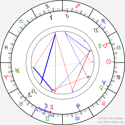Joachim Kunert день рождения гороскоп, Joachim Kunert Натальная карта онлайн