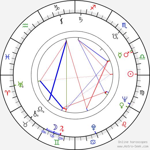 Josef Kubíček день рождения гороскоп, Josef Kubíček Натальная карта онлайн