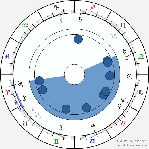 Juz Aleškovskij wikipedia, horoscope, astrology, instagram