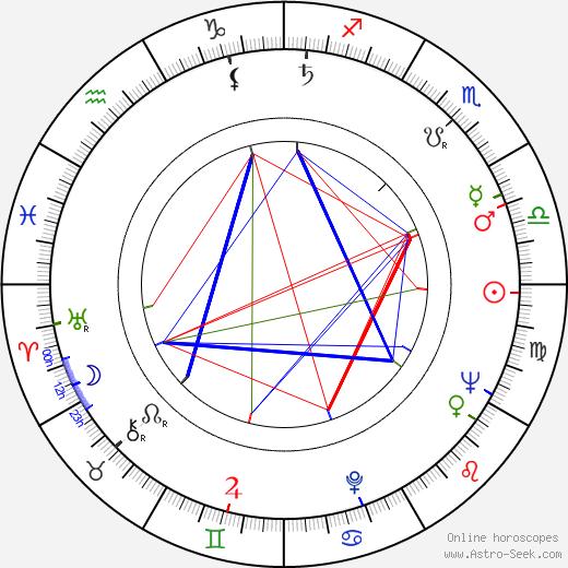 Juz Aleškovskij birth chart, Juz Aleškovskij astro natal horoscope, astrology