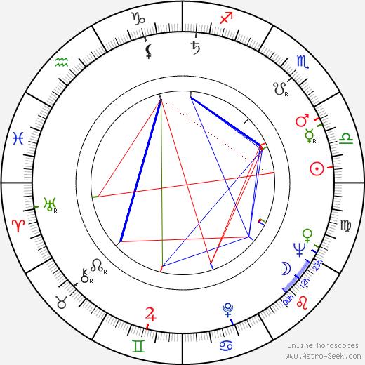 Karel Duba день рождения гороскоп, Karel Duba Натальная карта онлайн