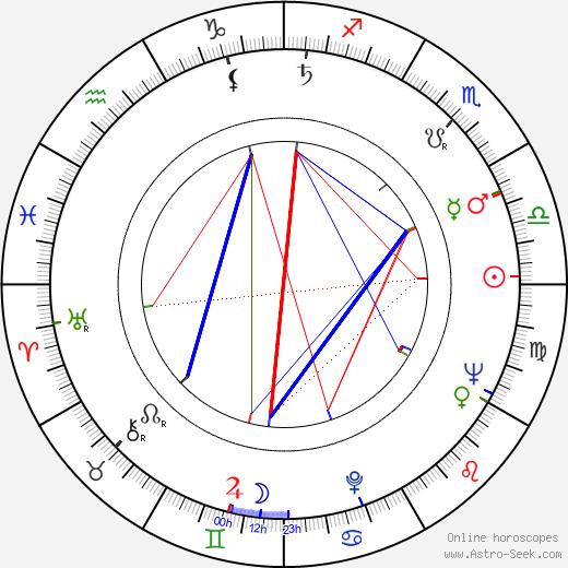 Kenneth J. Warren astro natal birth chart, Kenneth J. Warren horoscope, astrology