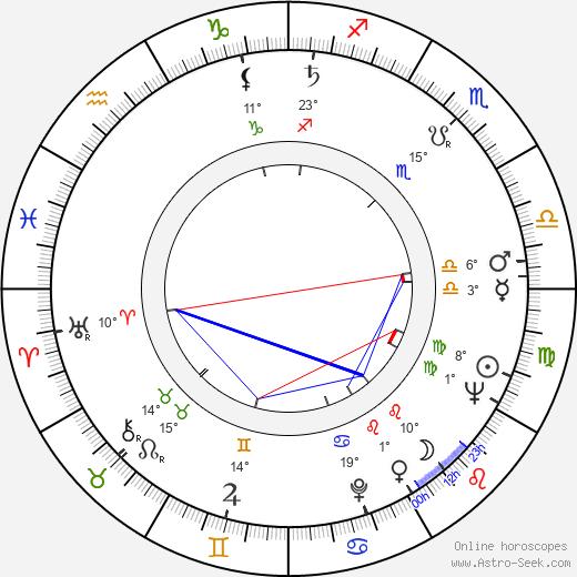 Květa Fialová birth chart, biography, wikipedia 2019, 2020