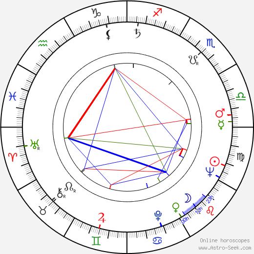 Květa Fialová astro natal birth chart, Květa Fialová horoscope, astrology