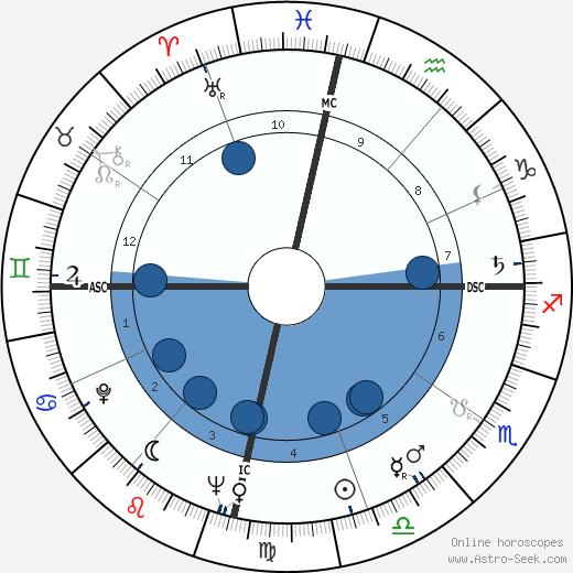 Late Mangeshkar wikipedia, horoscope, astrology, instagram