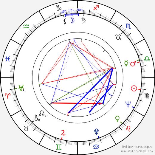 Leonid Menaker astro natal birth chart, Leonid Menaker horoscope, astrology