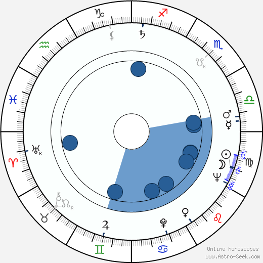 Ludvík Ráža wikipedia, horoscope, astrology, instagram