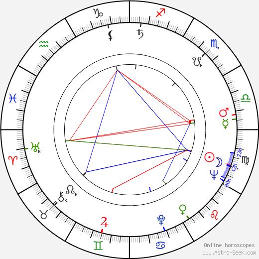 Ludvík Ráža astro natal birth chart, Ludvík Ráža horoscope, astrology