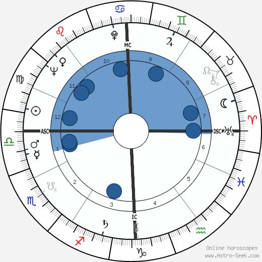 Michel Delahaye wikipedia, horoscope, astrology, instagram