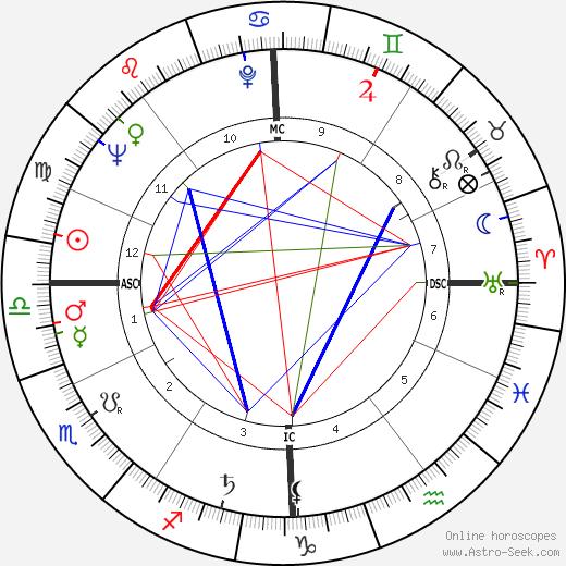 Michel Delahaye astro natal birth chart, Michel Delahaye horoscope, astrology