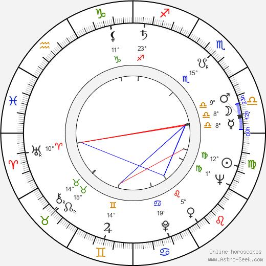 Mieczyslaw Stoor birth chart, biography, wikipedia 2020, 2021