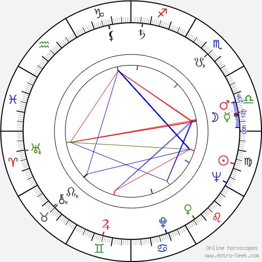 Mieczyslaw Stoor birth chart, Mieczyslaw Stoor astro natal horoscope, astrology