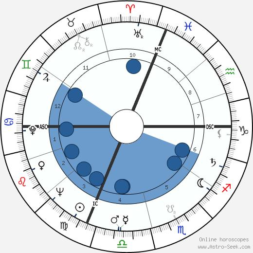 Mike O'Callaghan wikipedia, horoscope, astrology, instagram