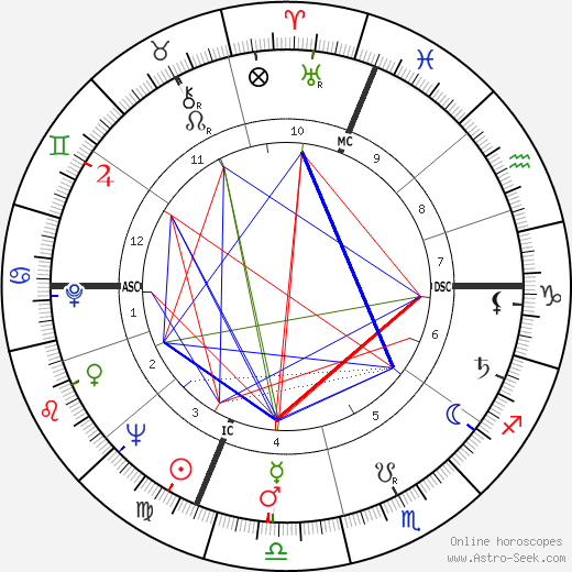 Mike O'Callaghan astro natal birth chart, Mike O'Callaghan horoscope, astrology